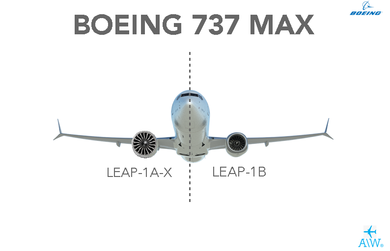 Boeing 737MAX LEAP-1A -1B