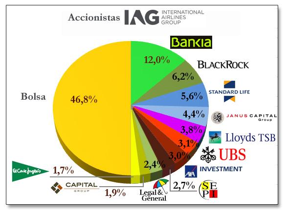 Resultado de imagen para IAG British Airways Iberia Airlines