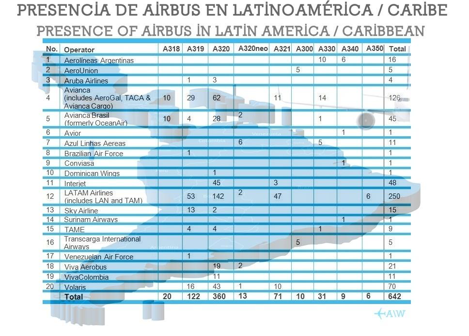 Airbus-en-Latinoamerica_71761