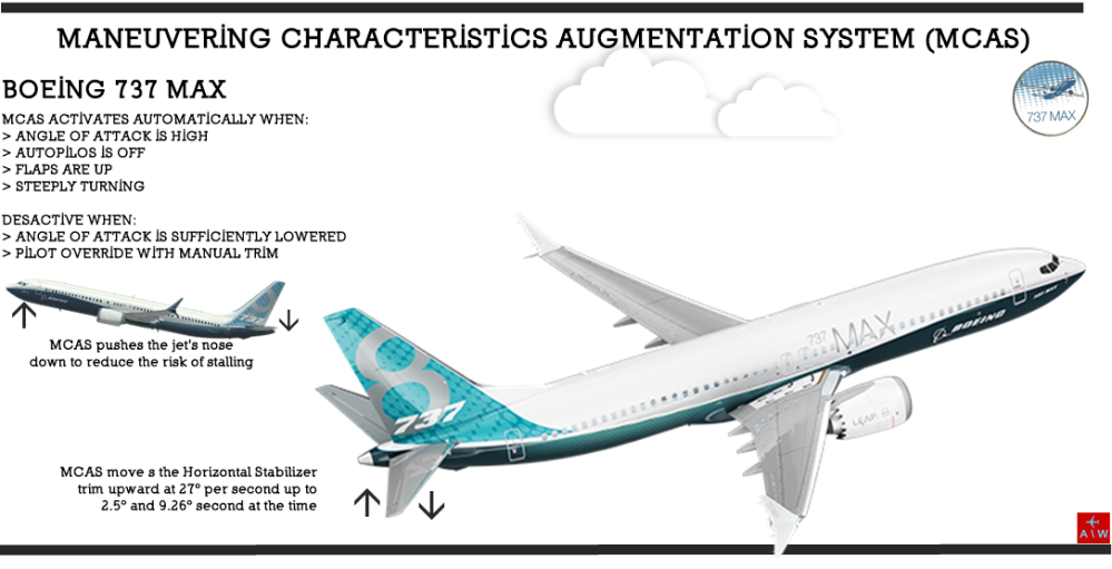 AW-MCAS Sys-B737MAX.png