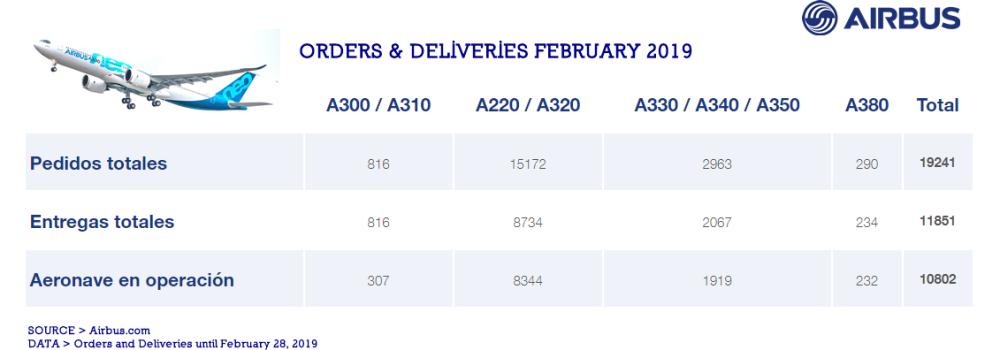 AW-Airbus O&D Febrero2019.png