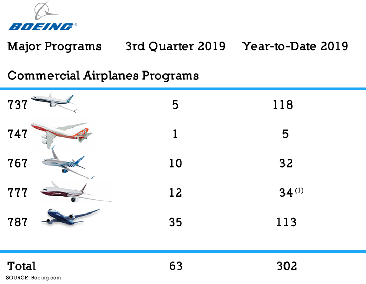 AW-Boeing_o&D_10-2019