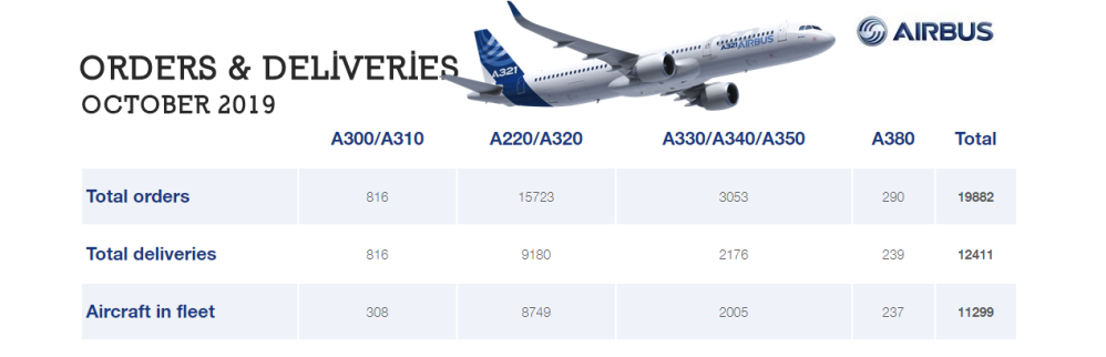 AW-Airbus O&D 10-2019.png