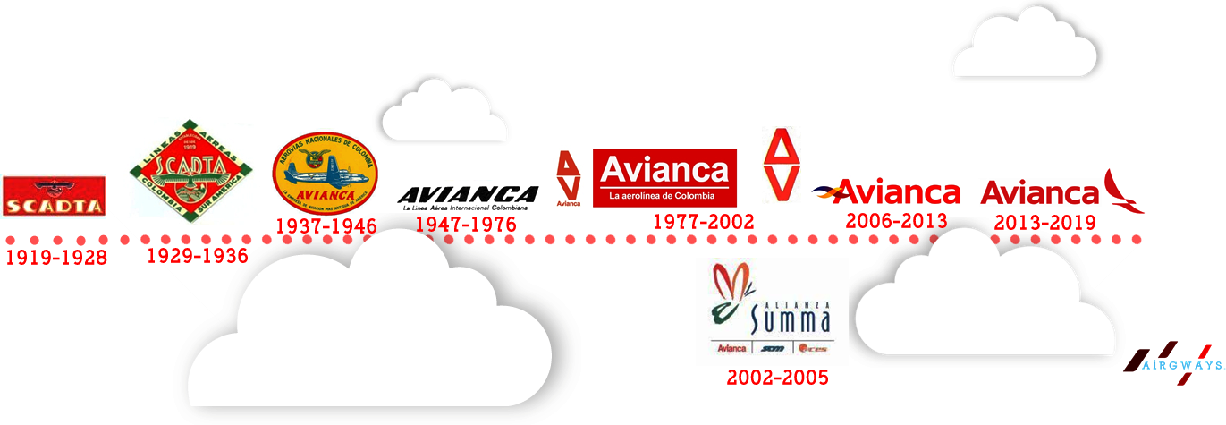 AW-Avianca_Isologotype_history