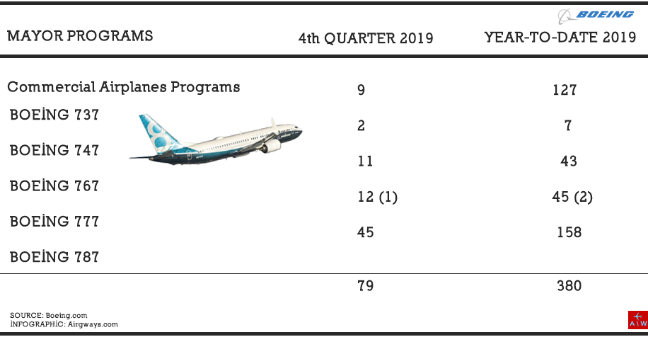AW-Boeing_4Q2019