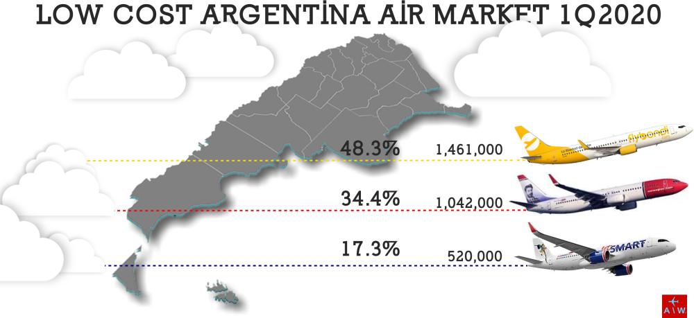 AW-AirMarket-Argentina 1Q2020