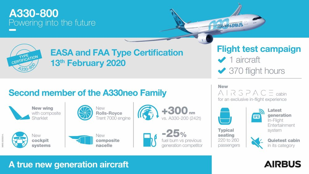 20200314_A330-800_infographic