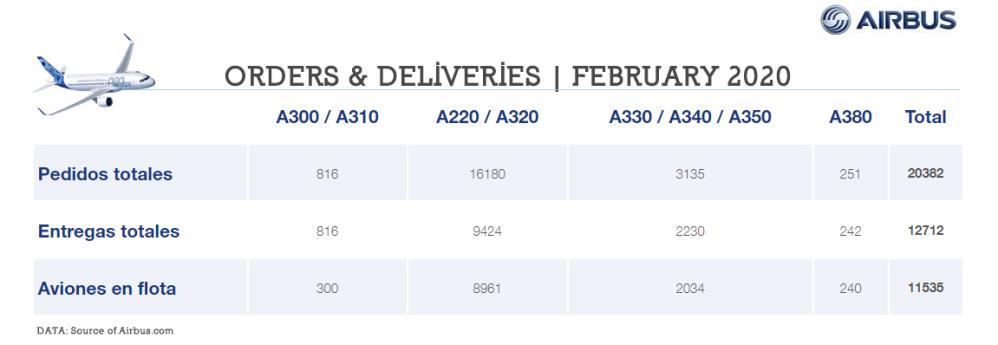 AW-Airbus_O&D_02-2020