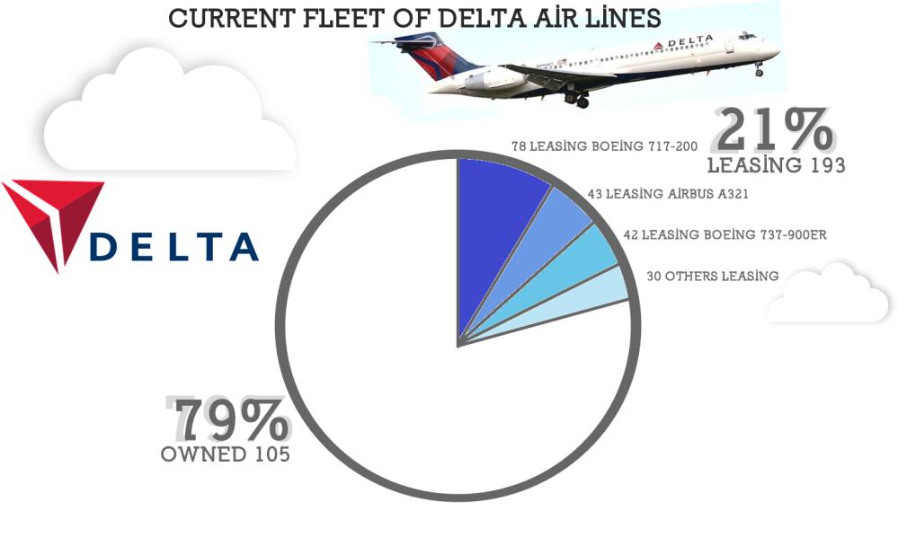 AW-Delta_Fleet 2020