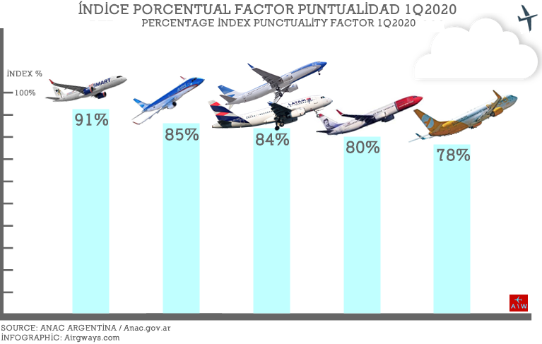 AW-ANAC-Punctuality-1Q2020