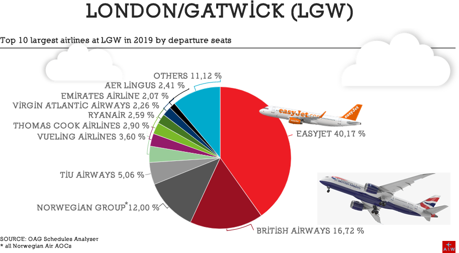 AW-OAG London-Gatwick 2019