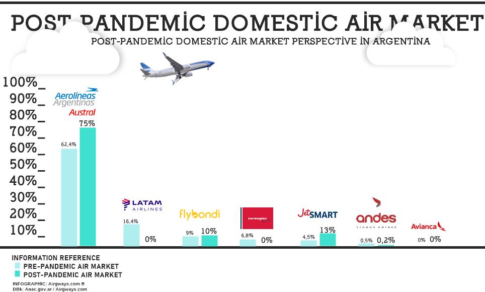 La imagen tiene un atributo ALT vacío; su nombre de archivo es aw-market-air-argentina.-post-pandemia-2020.png