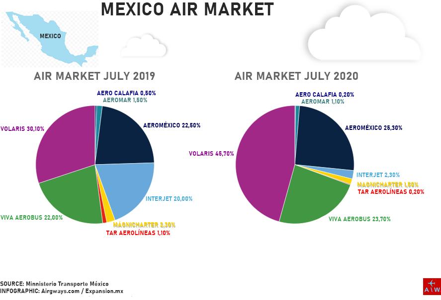 La imagen tiene un atributo ALT vacío; su nombre de archivo es aw-airmarket_mexico_07-2019-2020.png